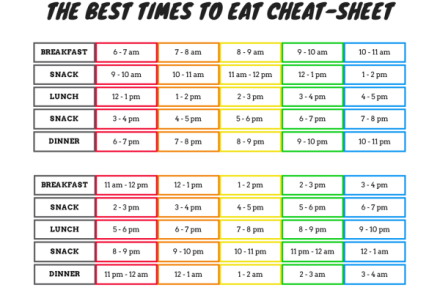 THE-BEST-TIMES-TO-EAT-CHEAT-SHEET-600x400